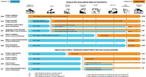 incoterm porto franco trasporto rischi e costi incoterms 2010 diario di export