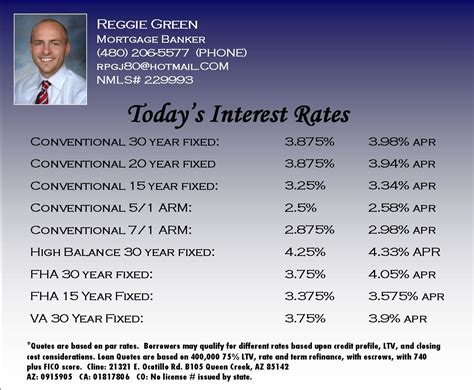 november 2011 mortgage news and rates