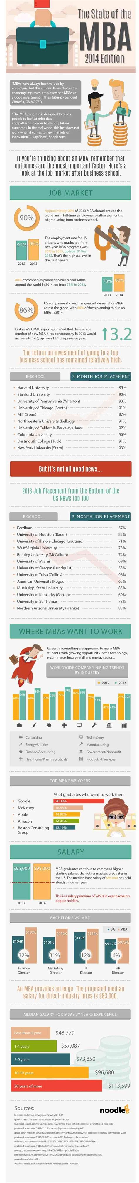 Tech Mba Review by Infographic Why It S A Great Time To Consider An Mba