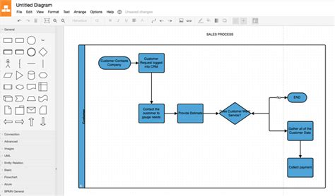 free flowchart software like visio 7 of the best free alternatives to microsoft visio make