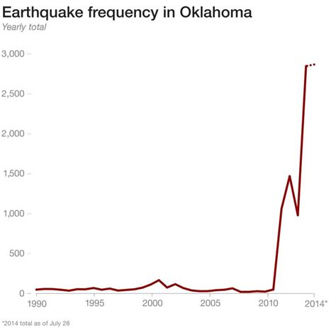 earthquake frequency no doubt fracking will kill us all thehounddawg com