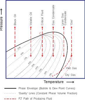 pvt phase diagram laboratories phase behavior and pvt