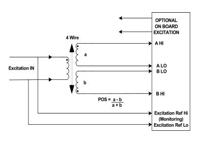 wiring codes and reference methods io421 io422 gt usage notes gt io421 1 io422 1 lvdt rvdt
