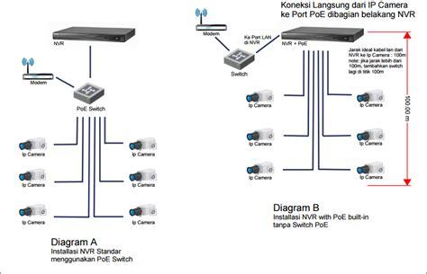 Switch Jogja skema diagram nvr pada pemasangan ipcam reliance cctv jogja