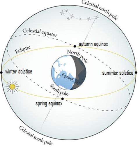 spring starts on different days across u s wsb tv does the equinox sun really rise due east and set due west