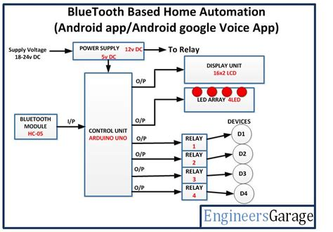 bluetooth controlled home automation system engineersgarage