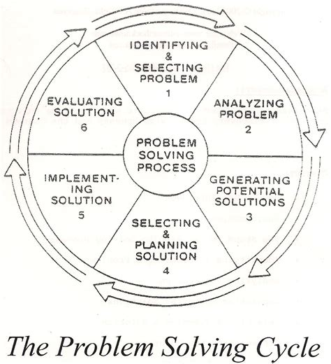 the of problem solving vol 1 the basics great black innovators the problem solving cycle