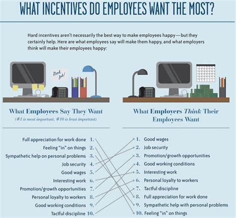 Why Do Employers Want Mba by What Employees Want Top Incubators Accelerators San
