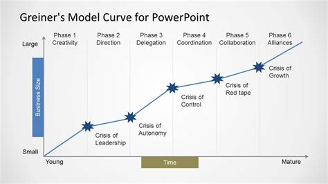 greiner s curve powerpoint template slidemodel
