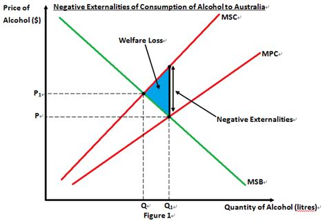 create economic graphs tn economics assessment commentaries