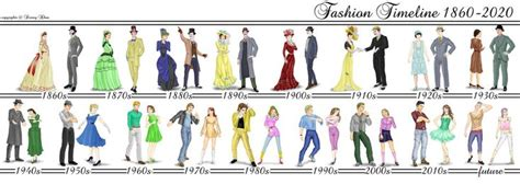fashion illustration history timeline s clothing throughout history storia della moda 3