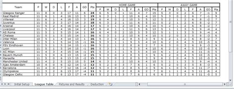Table Spreadsheet by Search Results For Basketball Stat Sheet Template
