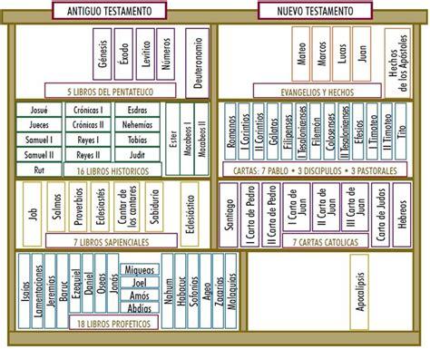 libro orando la biblia im 225 genes de libros de la biblia fotos de libros de la biblia fotografias de libros de la biblia