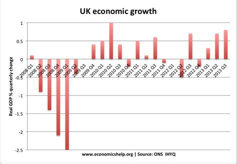 Uk Essay by Uk Economy In 2014 Economics Help