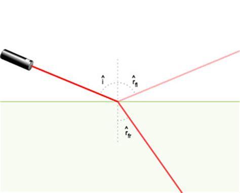 imagenes de la reflexion fisica reflexi 243 n y refracci 243 n de la luz fisicalab