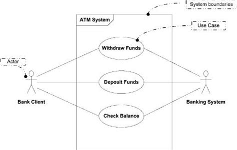 use diagram exle for bank use diagram for atm machine system 28 images uml