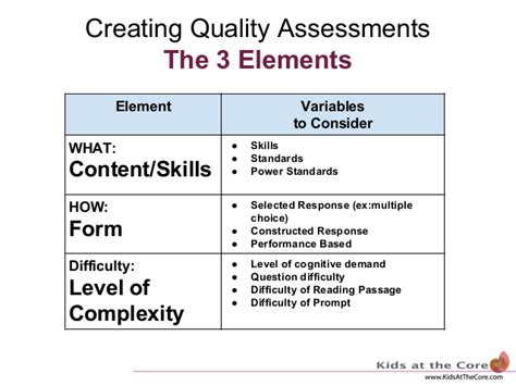 design elements for quality assessment riroe assessment workshop part 1