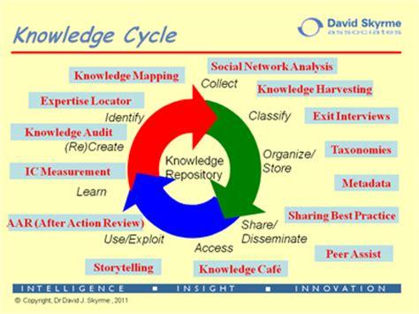 knowledge management best practices best practices in knowledge management