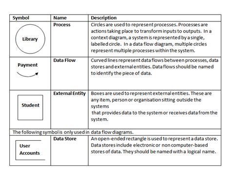 data flow context diagram context diagrams mahara