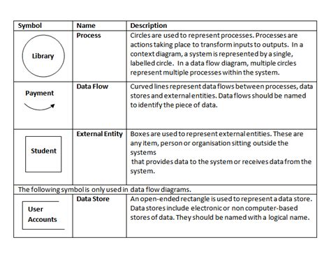 data flow diagram symbols meaning context diagrams mahara