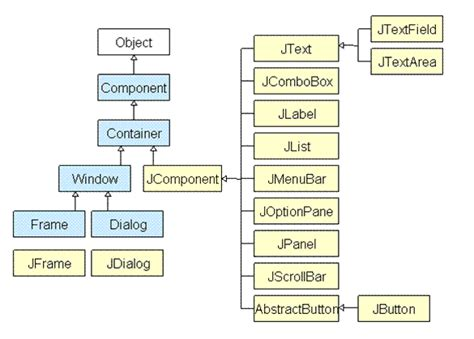 swing framework tutorial swing framework in core java core java tutorial