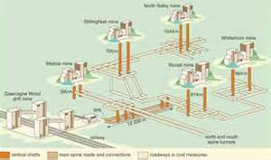 energy resources coal 2 6 underground mining openlearn