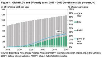 Electric Vehicle Market Projections Peak Energy The Rise Of Electric Vehicles