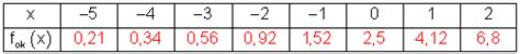 körbchengröße tabelle l 246 sungen zur klassenarbeit 4 jahrgangsstufe 12 sg10d