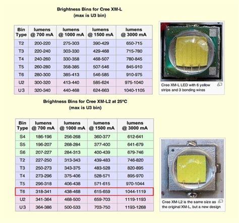 flashlight lumens chart t rex t2 cree 174 xml2 u2 led tactical flashlight blinding