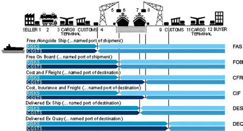 for shipping terms freight terminology passing of risks and costs sea and