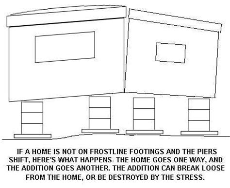 buying a house with no permit addition mobile home additions add ons mobile home repair