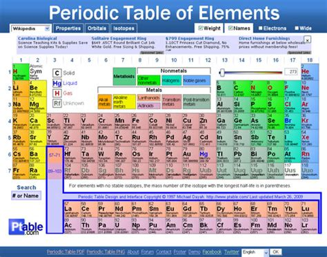 Printable Dynamic Periodic Table | ptable com dynamic periodic table of elements
