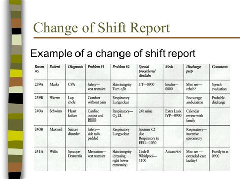 Rn Skills Laboratory Documentation Week Ppt Download 24 Hour Nursing Shift Report Template