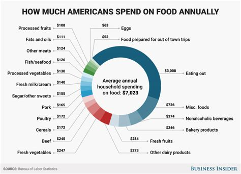 how much money women in america spend on hair americans spend most of food budget on meals that require
