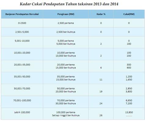 senarai pelepasan cukai 2014 lhdn jadual potongan cukai bulanan 2014