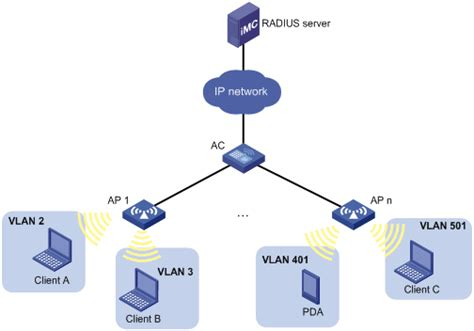 vlan network diagram 新华三集团 h3c product solutions mac based vlan
