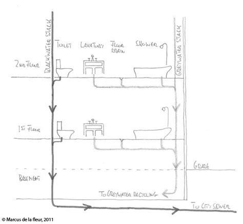 toilet plumbing code images