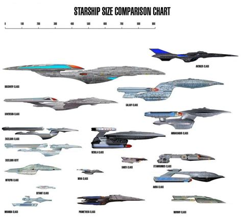 Mba Class Size Comparison by Trek Ship Size Comparison Pictures To Pin On