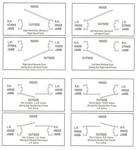 door swing chart door handedness get quotations 183 sugatsune gh 36 ncrl