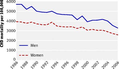 tattoo infection statistics smoking and coronary heart disease statistics tattoo
