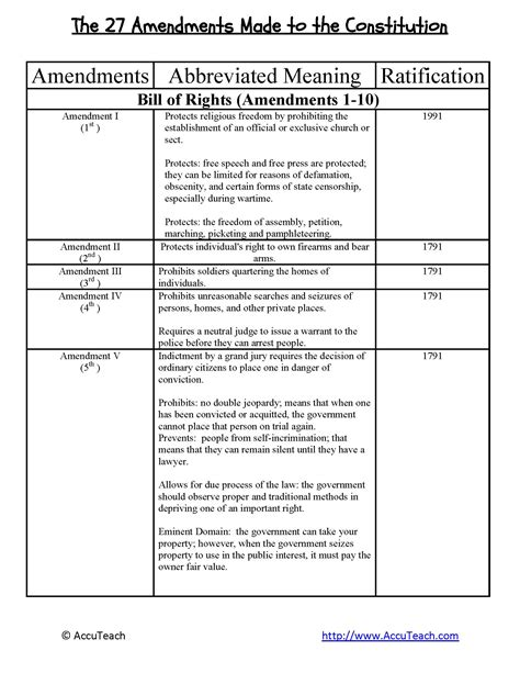 Constitution Worksheet Pdf by Amending The Constitution Worksheet Lesupercoin Printables Worksheets
