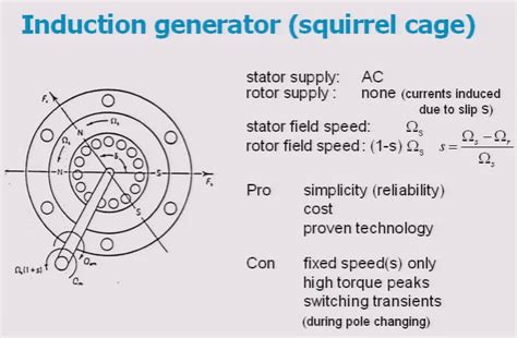 induction generator for wind power generation pdf frame