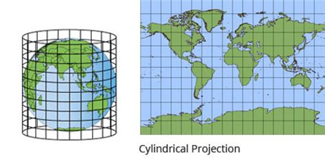 map projections geographx