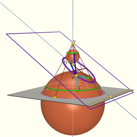 3d conic sections geometry of the conic sections 3d www mathedpage org