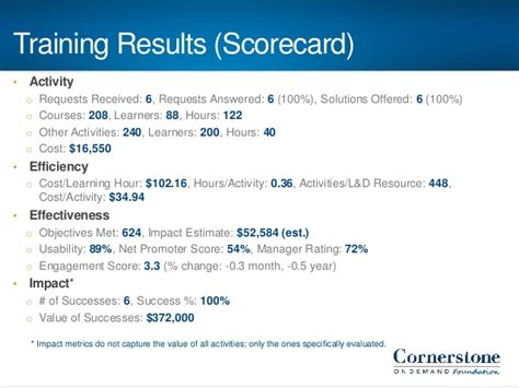Learning Metrics: Building Your Training Scorecard