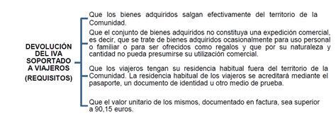 requisitos de devolucion de iva 2016 devoluci 211 n del iva soportado en per 218 y espa 209 a parte 2