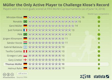 World Cup Top Scorers Chart M 252 Ller The Only Active Player To Challenge Klose S