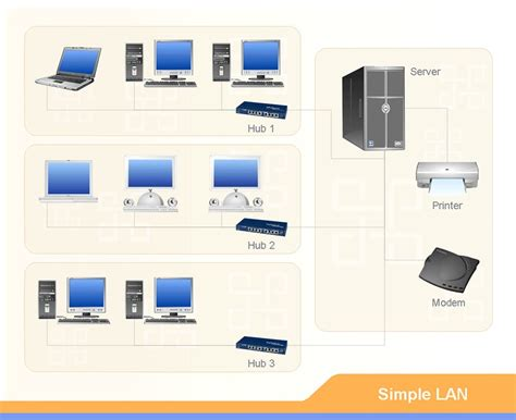 lan local area network changes in network design a local area network lan is a network that connects