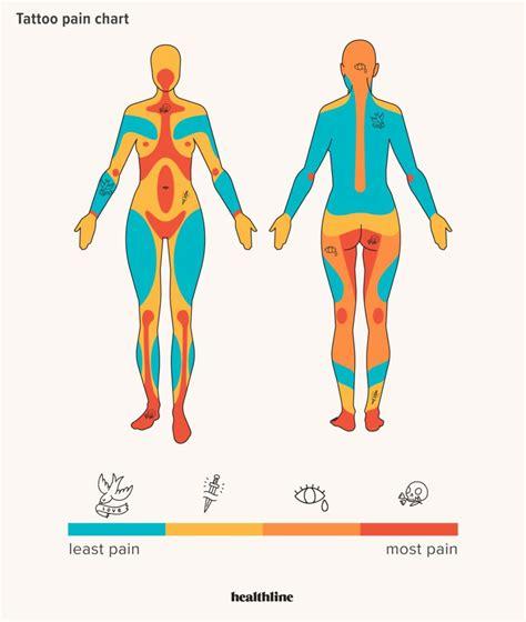 tattoo pain chart   hurts
