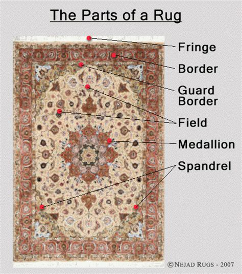 Rug Identification by Introduction Handmade Rugs Consumer Information